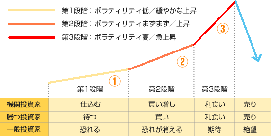 3段階に別れる投資家心理