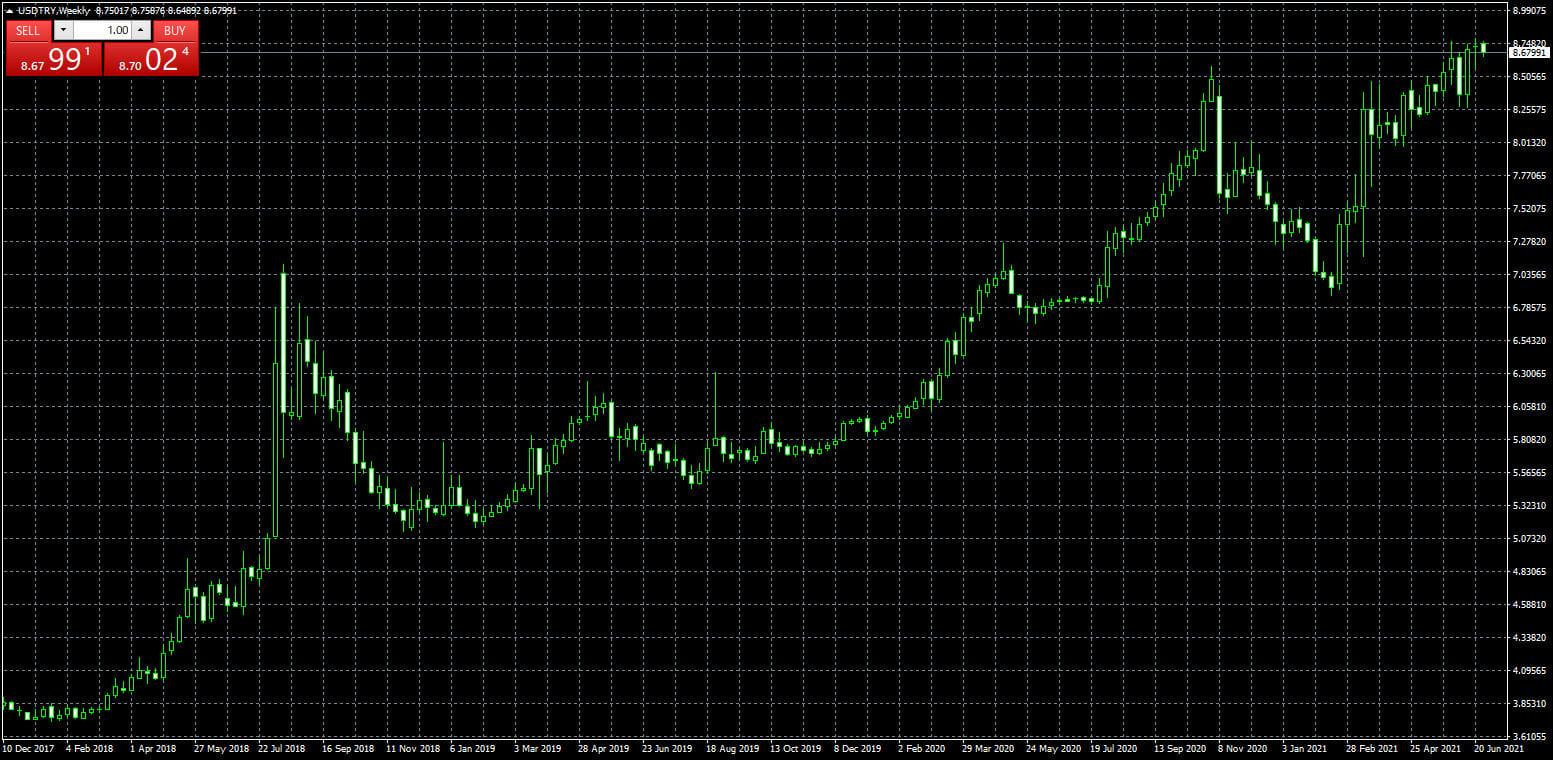 米ドル/トルコリラの週足チャート