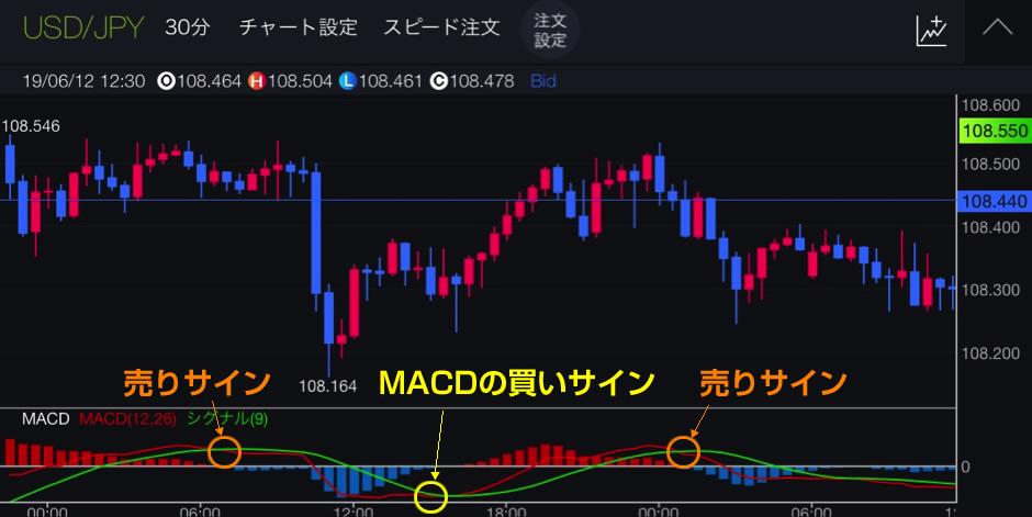 MACDの買いサイン&売りサイン