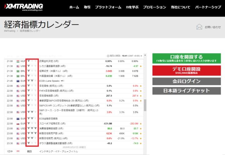 XM経済指標カレンダー