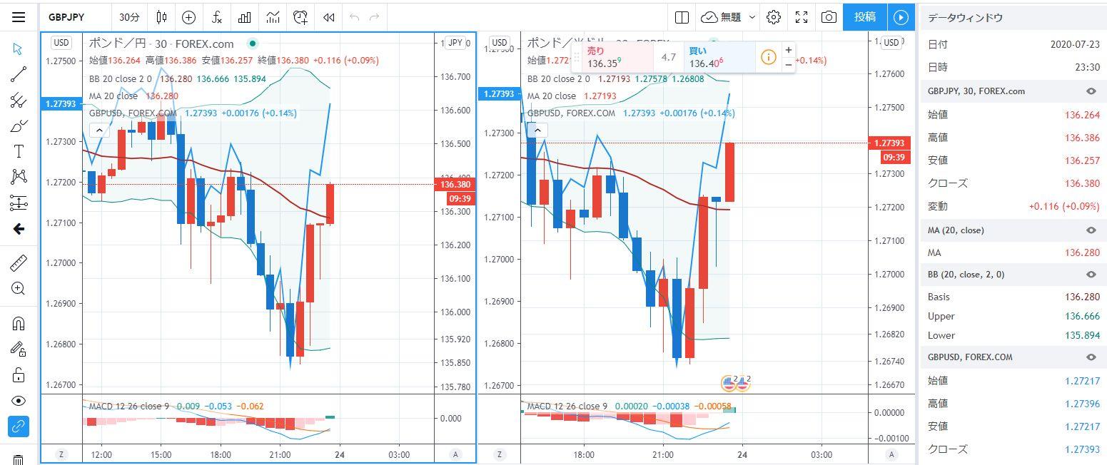 Tradingviewチャート表示画面