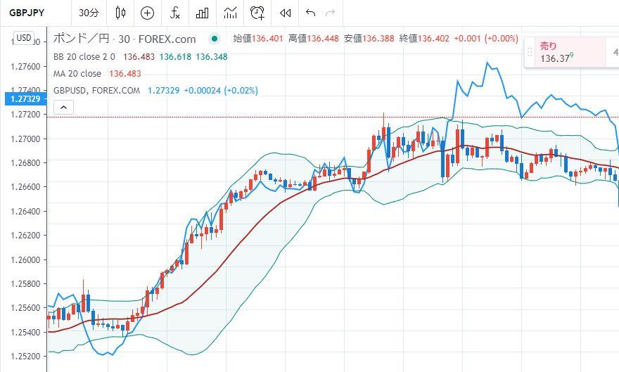 Tradingview2つのチャートを同時に表示