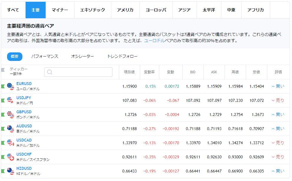 Tradingview通貨ペア表示画面