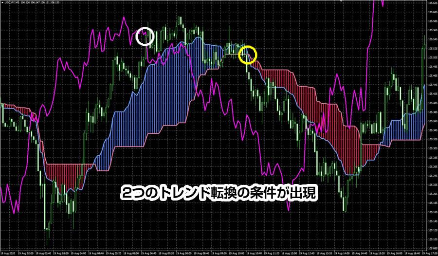 上昇→下落相場(トレンド転換)時のスパンモデルの使い方