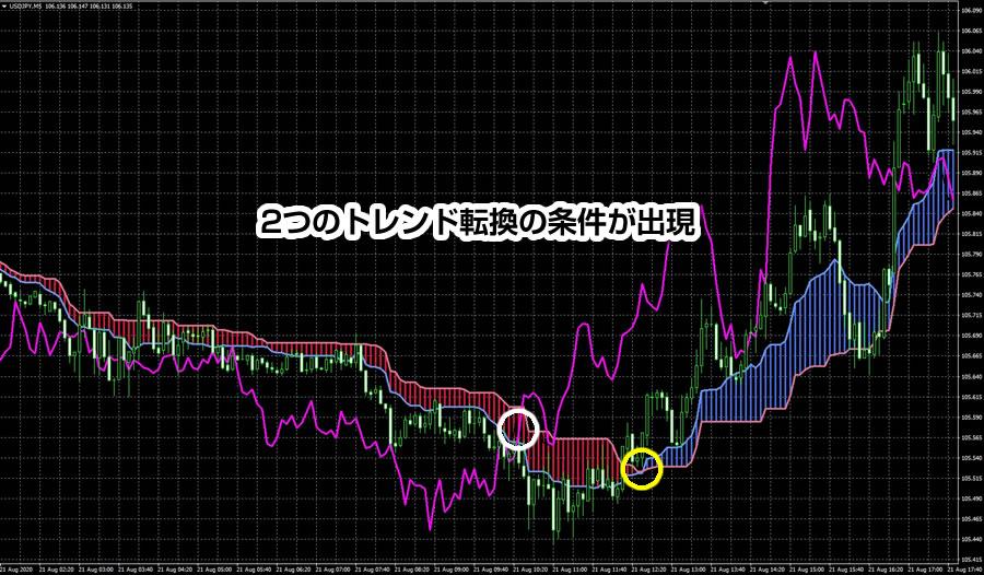 下落→上昇相場(トレンド転換)時のスパンモデルの使い方