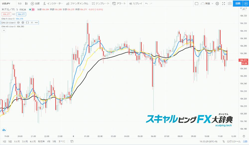 Tradingviewの移動平均線