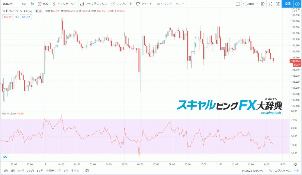 TradingviewのRSI