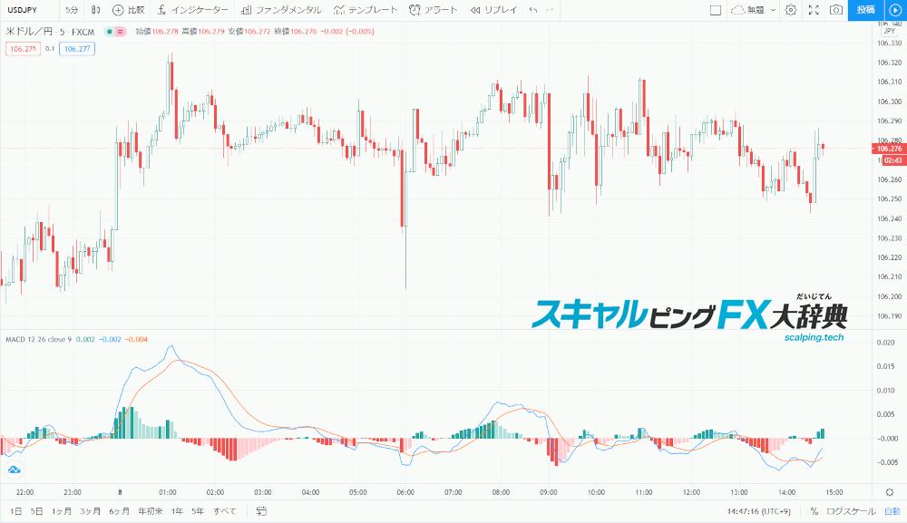 TradingviewのMACD