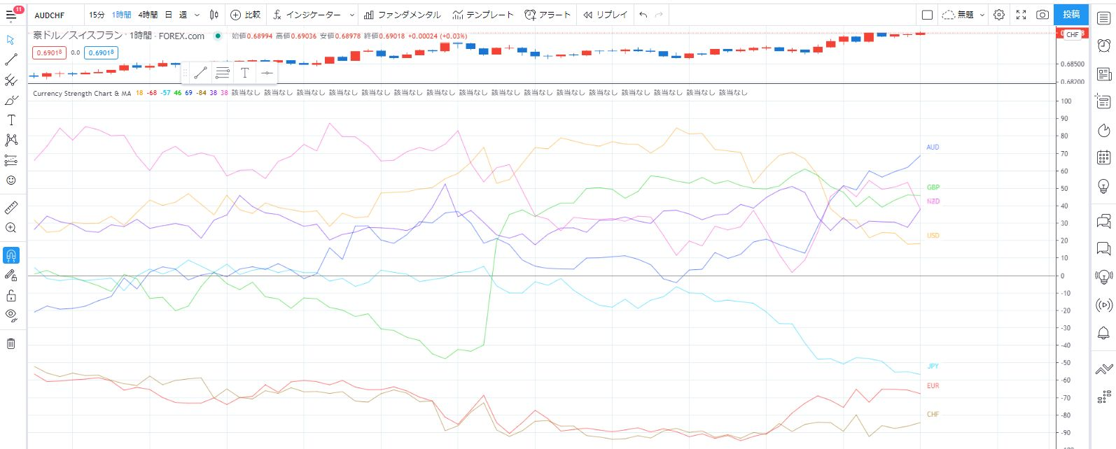 Currency Strength Chart&MA