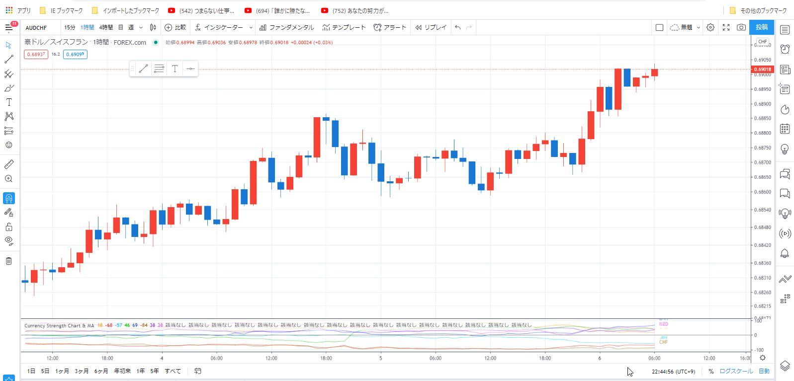 Tradingview 豪ドル/スイスフラン