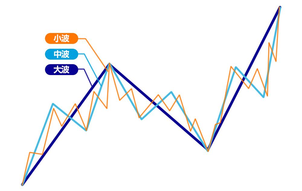 FXチャートのフラクタル構造