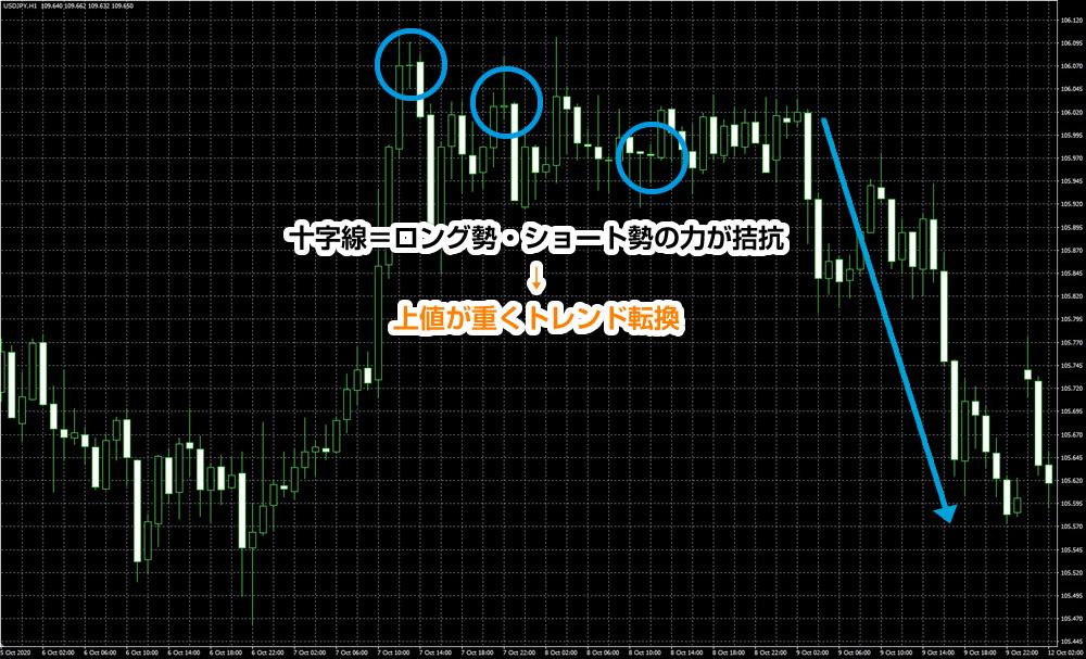 ドル円の1時間足の十字線