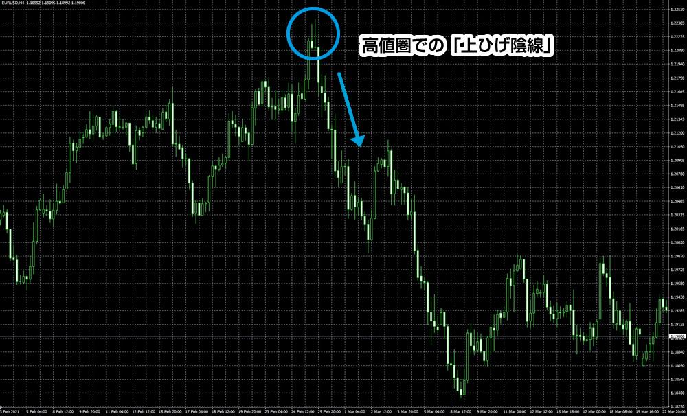 ドル円の1時間足の上ヒゲ陰線