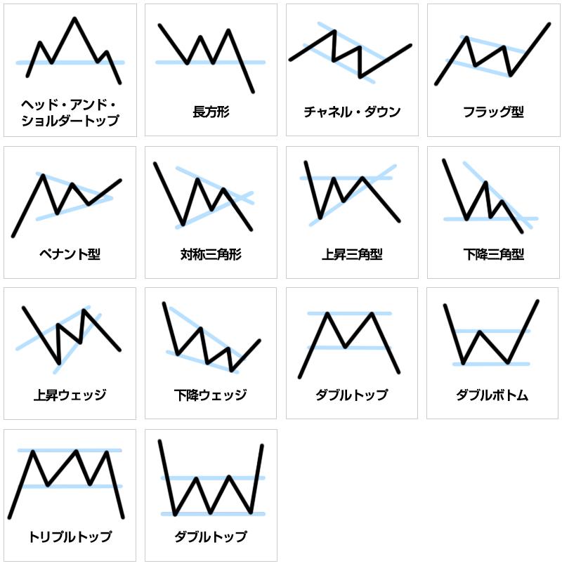 代表的なFX相場でのチャートパターン