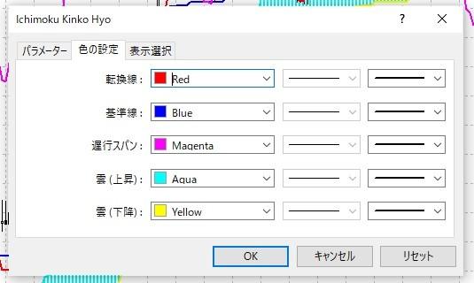 MT4の色の設定