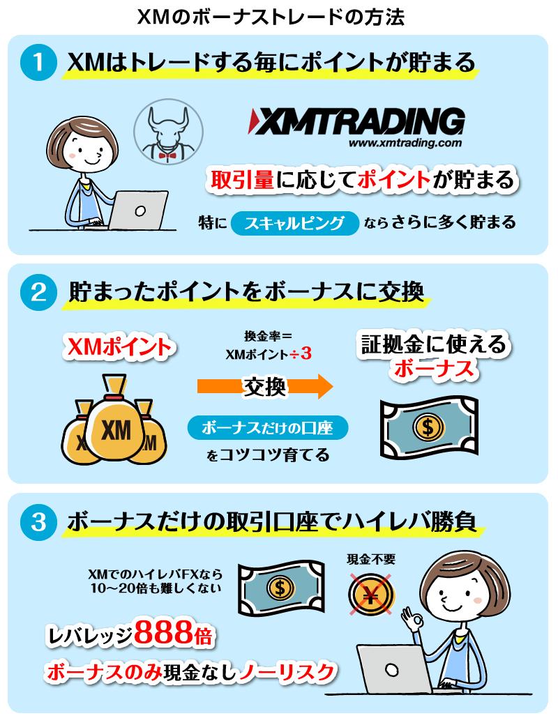 XMのボーナストレードの方法
